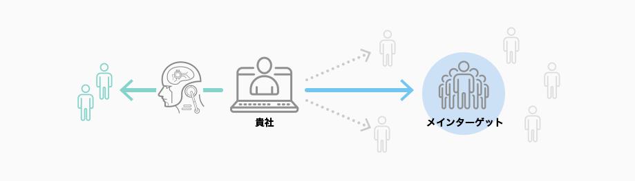 貴社 → メインターゲット