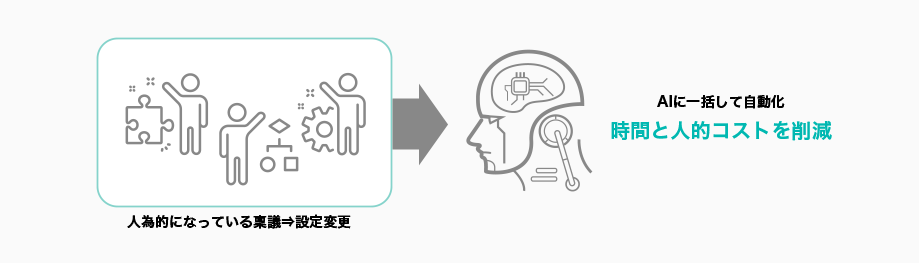 人為的になっている稟議⇒設定変更 → AIに一括して自動化 時間と人的コストを削減